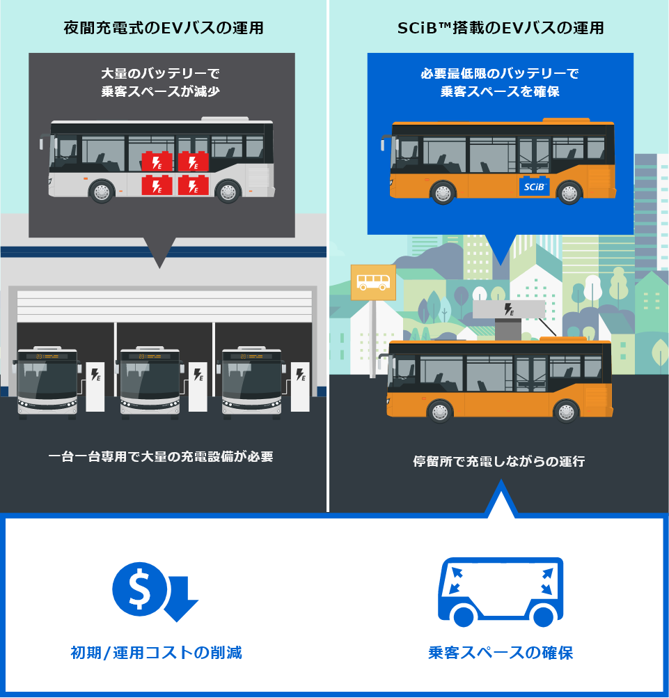 [Overnight charging EV bus] Battery with large capacity reduces the passenger space - Charging facilities are required for each bus | [Opportunity charging EV bus with SCiB™] More passenger space due to battery with small capacity - Traveling while charging batteries at bus stops (Reduction of initial and operating costs, More passenger space)