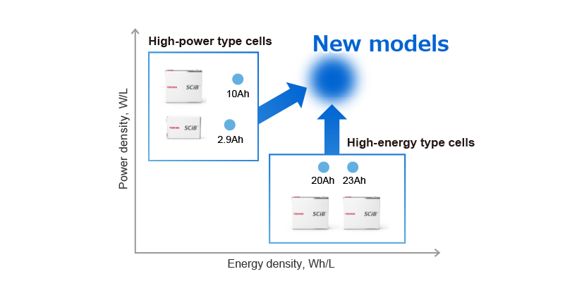 High power type cells product lineup