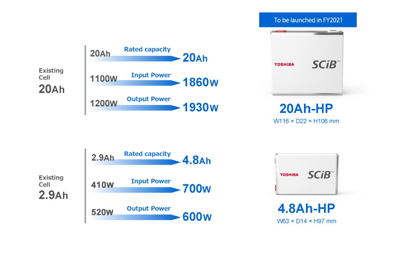 Increased input/output performance with the  existing cell size